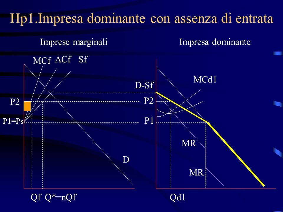 Hp1.Impresa dominante con assenza di entrata Imprese marginaliImpresa dominante MCf ACfSf P1=Ps D D-Sf P1 MCd1 MR P2 Q*=nQfQfQd1
