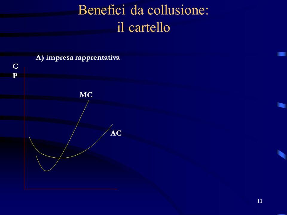 11 Benefici da collusione: il cartello A) impresa rapprentativa MC AC CPCP
