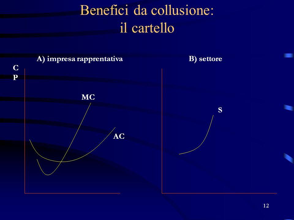 12 Benefici da collusione: il cartello A) impresa rapprentativaB) settore MC AC CPCP S