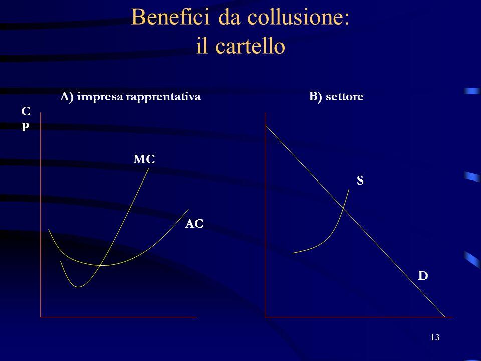 13 Benefici da collusione: il cartello A) impresa rapprentativaB) settore D MC AC CPCP S