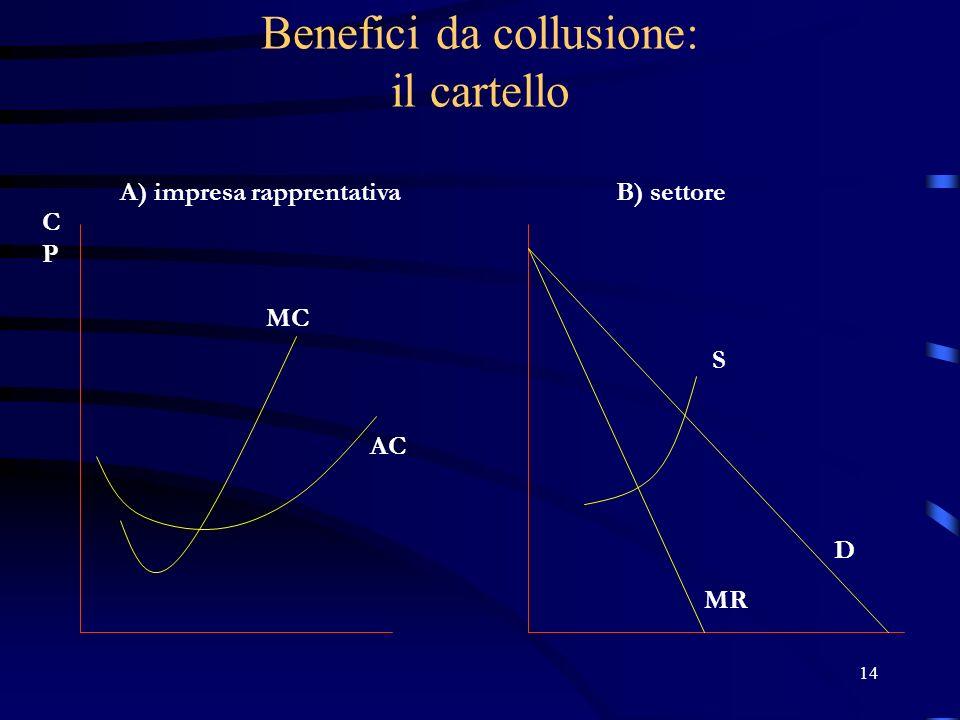 14 Benefici da collusione: il cartello A) impresa rapprentativaB) settore D MR MC AC CPCP S
