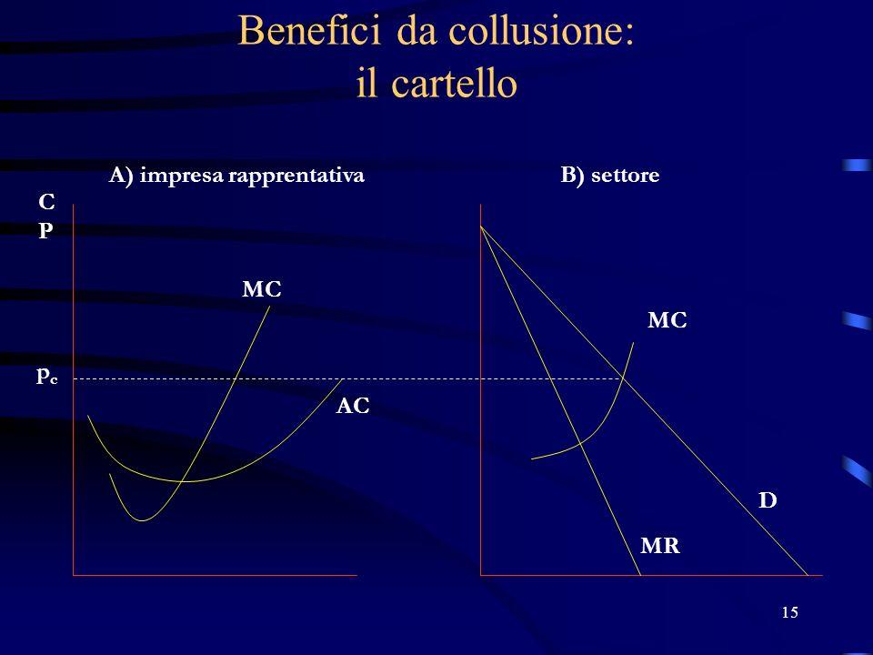 15 Benefici da collusione: il cartello pcpc A) impresa rapprentativaB) settore D MR MC AC CPCP MC