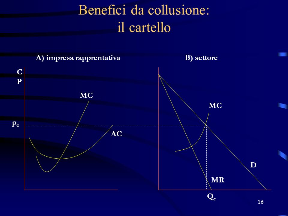 16 Benefici da collusione: il cartello pcpc A) impresa rapprentativaB) settore QcQc D MR MC AC MC CPCP