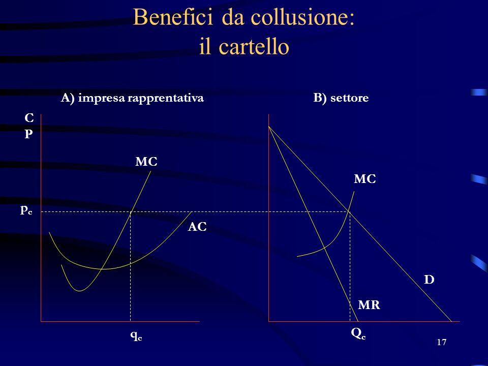 17 Benefici da collusione: il cartello pcpc qcqc A) impresa rapprentativaB) settore QcQc D MR MC AC MC CPCP
