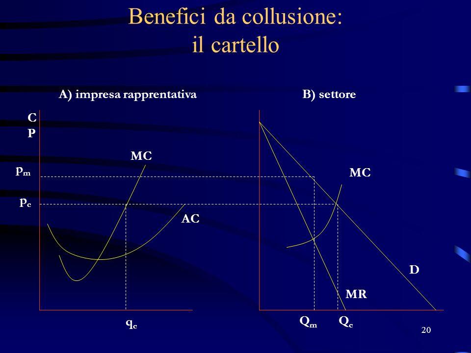 20 Benefici da collusione: il cartello pmpm pcpc qcqc A) impresa rapprentativaB) settore QmQm QcQc D MR MC AC CPCP MC