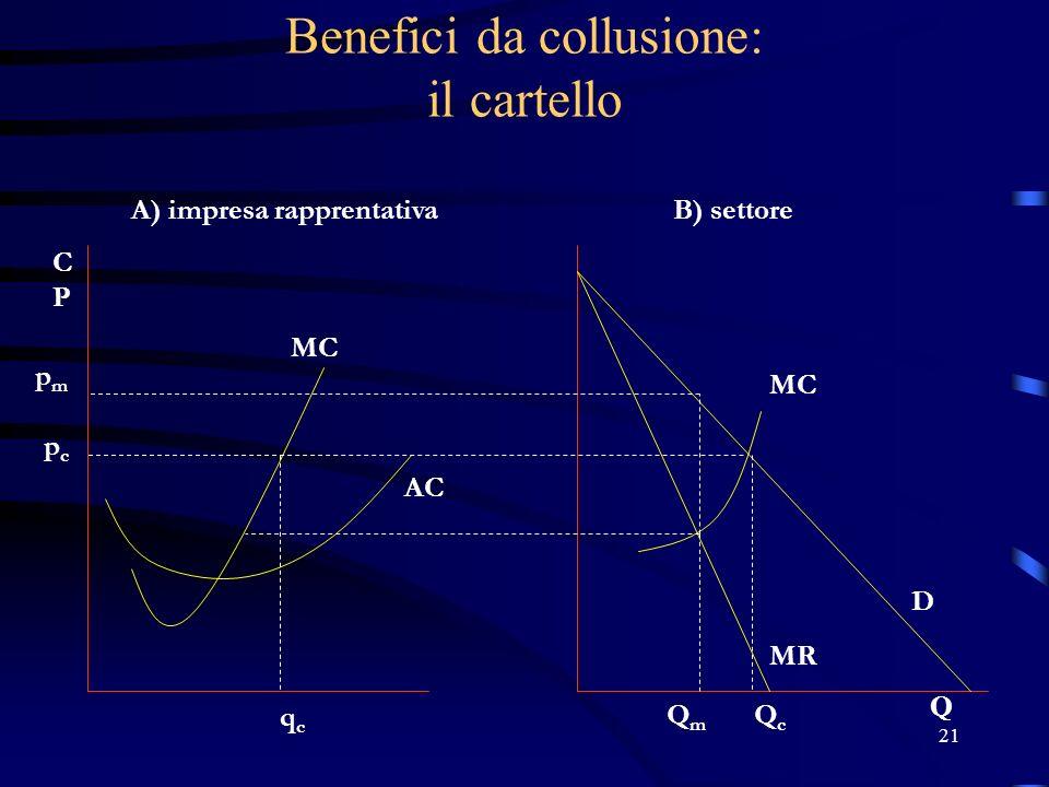 21 Benefici da collusione: il cartello pmpm pcpc qcqc A) impresa rapprentativaB) settore QmQm QcQc D MR MC AC Q CPCP MC