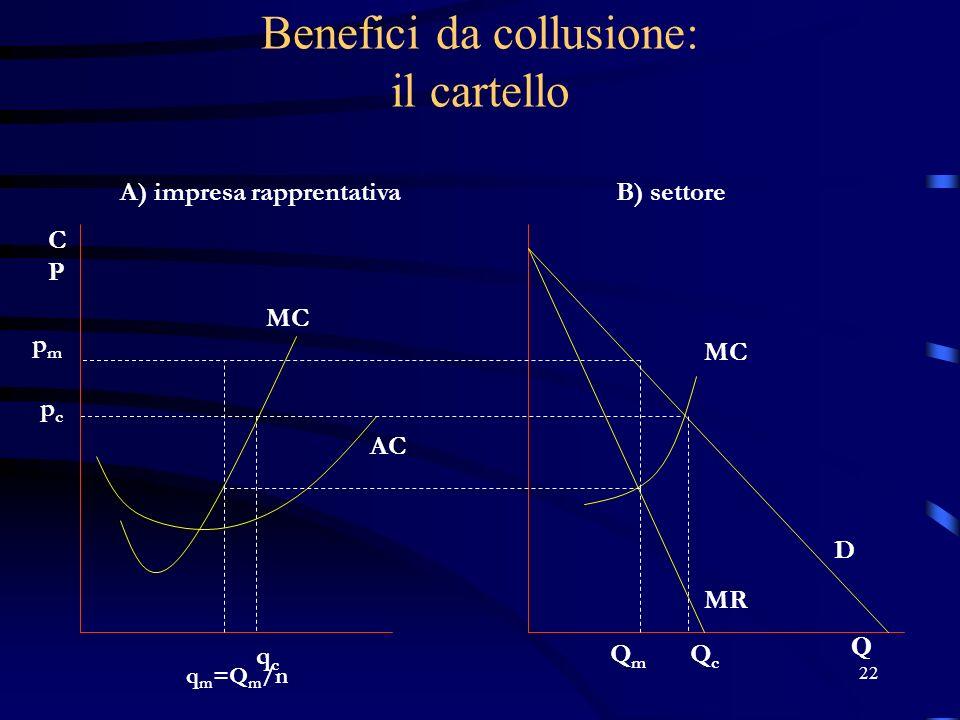22 Benefici da collusione: il cartello pmpm pcpc q m =Q m /n qcqc A) impresa rapprentativaB) settore QmQm QcQc D MR MC AC Q CPCP MC