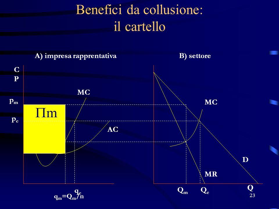 23 Benefici da collusione: il cartello pmpm pcpc q m =Q m /n qcqc A) impresa rapprentativaB) settore QmQm QcQc D MR MC AC Q CPCP MC mm