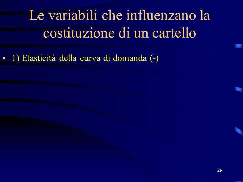 29 Le variabili che influenzano la costituzione di un cartello 1) Elasticità della curva di domanda (-)