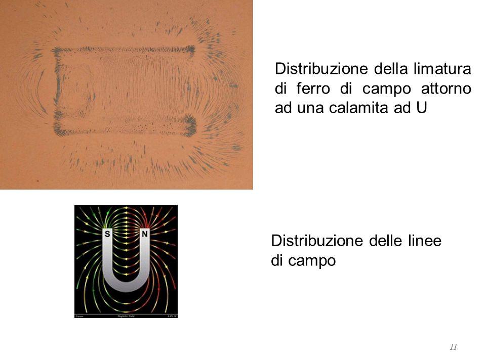 11 Distribuzione della limatura di ferro di campo attorno ad una calamita ad U Distribuzione delle linee di campo