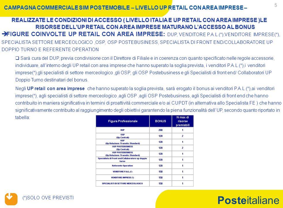 Posteitaliane 5 REALIZZATE LE CONDIZIONI DI ACCESSO ( LIVELLO ITALIA E UP RETAIL CON AREA IMPRESE )LE RISORSE DELL'UP RETAIL CON AREA IMPRESE MATURANO L'ACCESSO AL BONUS CAMPAGNA COMMERCIALE SIM POSTEMOBILE – LIVELLO UP RETAIL CON AREA IMPRESE –   FIGURE COINVOLTE UP RETAIL CON AREA IMPRESE: DUP, VENDITORE P.A.L.(*),VENDITORE IMPRESE(*), SPECIALISTA SETTORE MERCEOLOGICO,OSP, OSP POSTEBUSINESS, SPECIALISTA DI FRONT END/COLLABORATORE UP DOPPIO TURNO E REFERENTE OPERATION   Sarà cura del DUP, previa condivisione con il Direttore di Filiale e in coerenza con quanto specificato nelle regole accessorie, individuare, all'interno degli UP retail con area imprese che hanno superato la soglia prevista, i venditori P.A.L.(*),i venditori imprese(*),gli specialisti di settore merceologico,gli OSP, gli OSP Postebusiness e gli Specialisti di front end/ Collaboratori UP Doppio Turno destinatari del bonus.