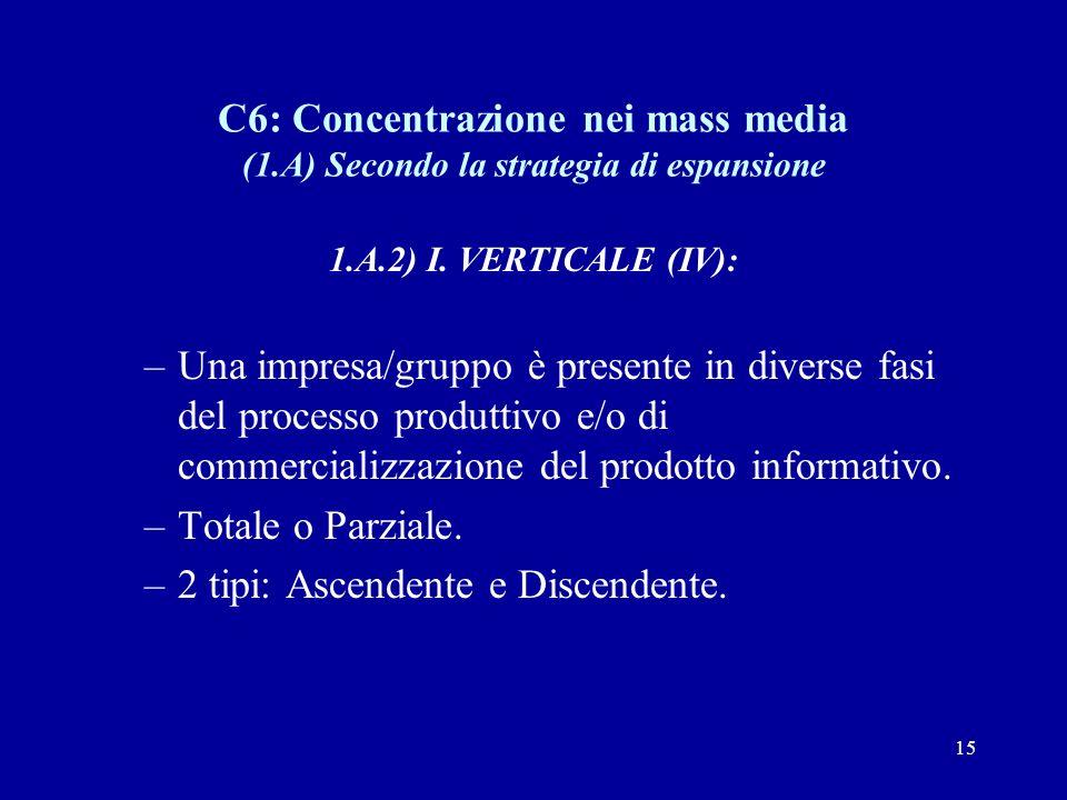 15 C6: Concentrazione nei mass media (1.A) Secondo la strategia di espansione 1.A.2) I.