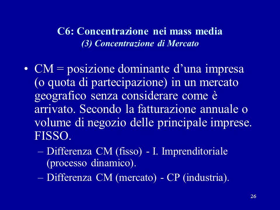 26 C6: Concentrazione nei mass media (3) Concentrazione di Mercato CM = posizione dominante d'una impresa (o quota di partecipazione) in un mercato geografico senza considerare come è arrivato.