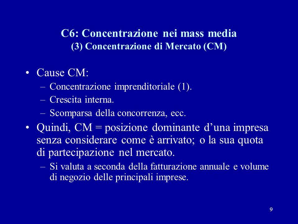 9 C6: Concentrazione nei mass media (3) Concentrazione di Mercato (CM) Cause CM: –Concentrazione imprenditoriale (1).