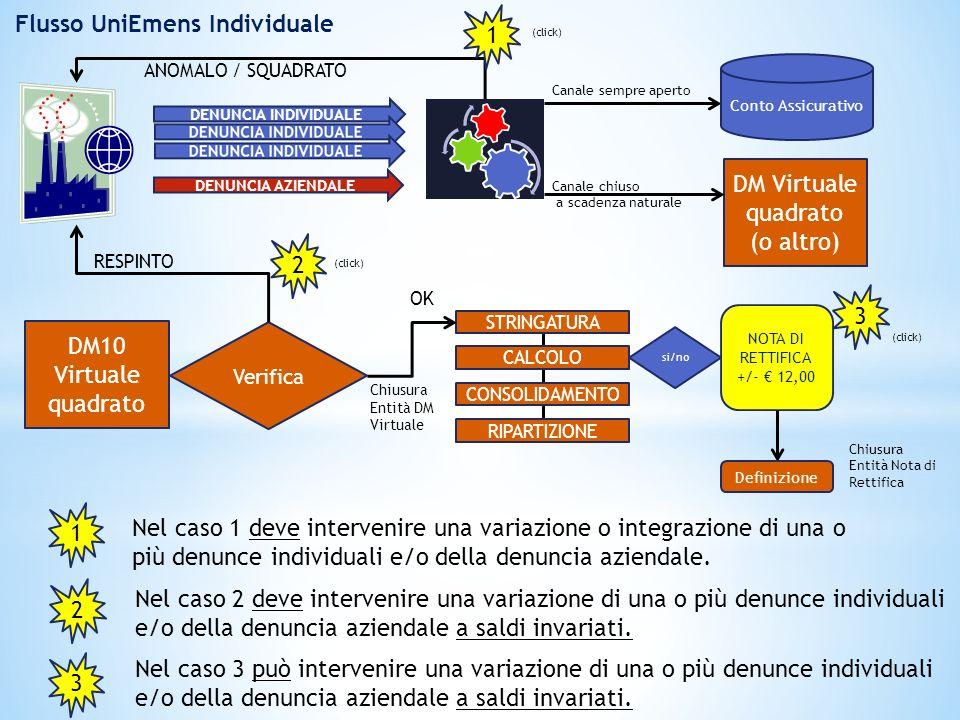 Flusso UniEmens Individuale DENUNCIA INDIVIDUALE DENUNCIA AZIENDALE DM Virtuale quadrato (o altro) DM10 Virtuale quadrato Verifica STRINGATURA CALCOLO