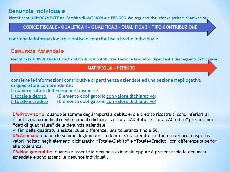 Denuncia Individuale Identificata UNIVOCAMENTE nell'ambito di MATRICOLA e PERIODO dai seguenti dati chiave (criteri di univocità) contiene le informaz
