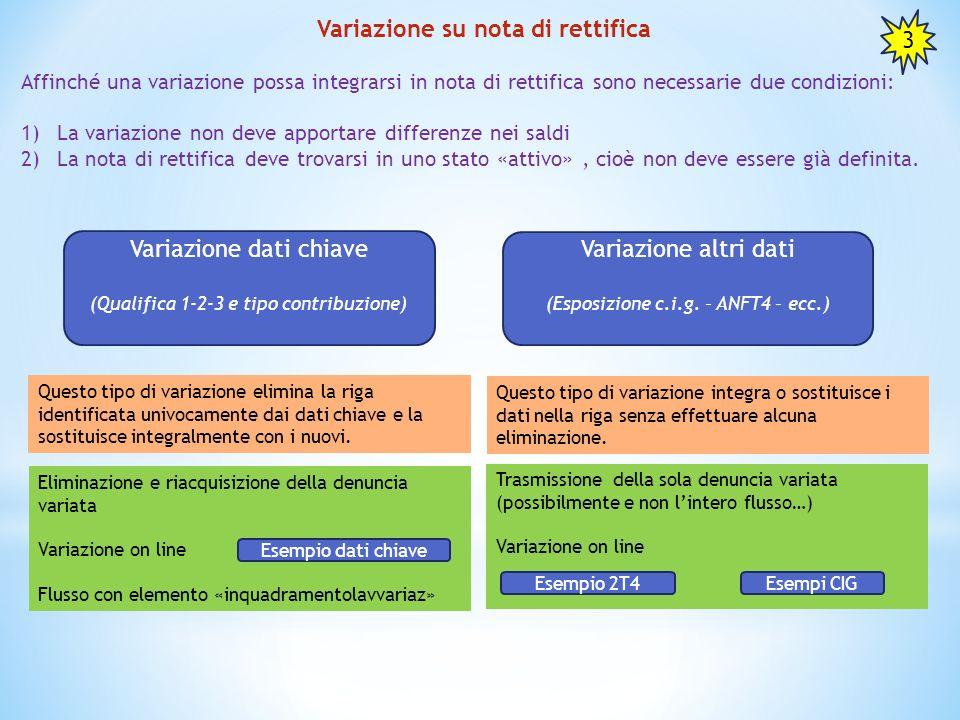 Variazione su nota di rettifica Affinché una variazione possa integrarsi in nota di rettifica sono necessarie due condizioni: 1)La variazione non deve