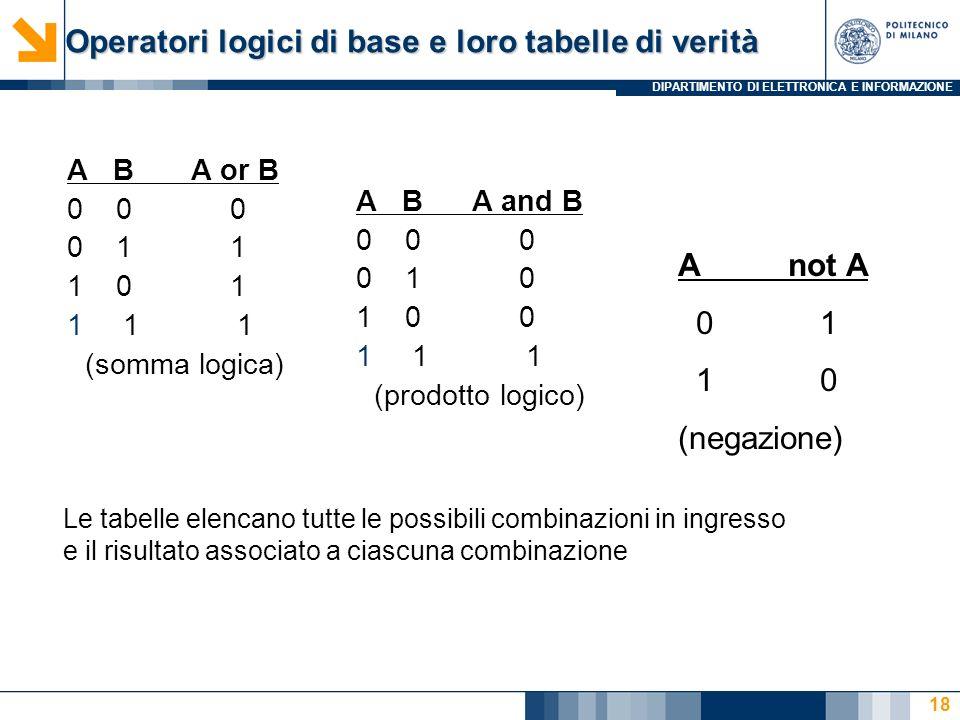 DIPARTIMENTO DI ELETTRONICA E INFORMAZIONE 18 Operatori logici di base e loro tabelle di verità A B A and B 0 0 0 0 1 0 1 0 0 11 1 (prodotto logico) A B A or B 0 0 0 0 1 1 1 0 1 11 1 (somma logica) A not A 0 1 1 0 (negazione) Le tabelle elencano tutte le possibili combinazioni in ingresso e il risultato associato a ciascuna combinazione