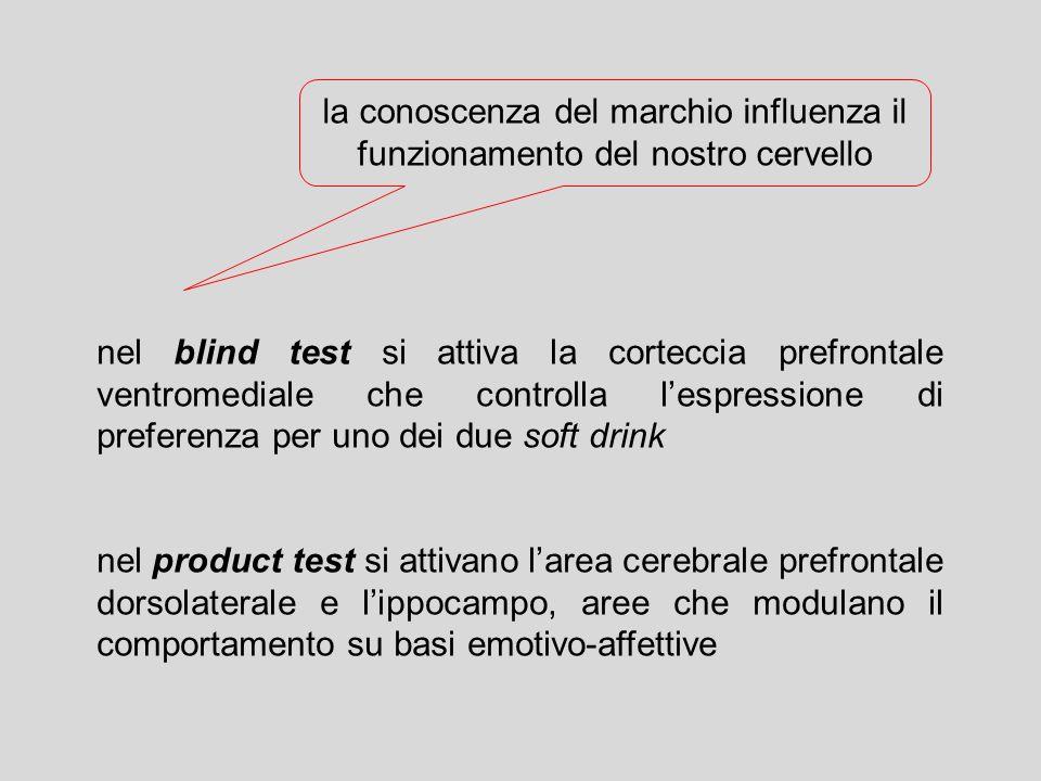 la conoscenza del marchio influenza il funzionamento del nostro cervello nel blind test si attiva la corteccia prefrontale ventromediale che controlla