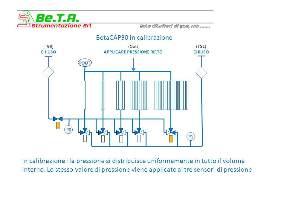 BetaCAP30 in calibrazione In calibrazione : la pressione si distribuisce uniformemente in tutto il volume interno.