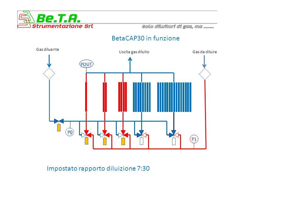 BetaCAP30 in funzione Impostato rapporto diluizione 7:30 Gas diluente Uscita gas diluitoGas da diluire