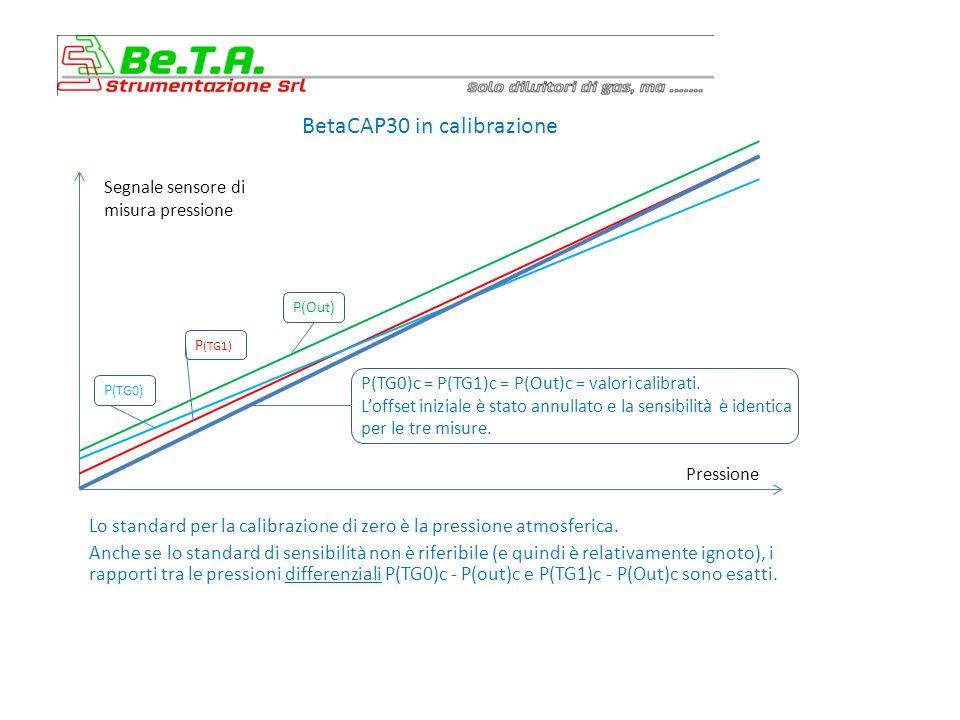 BetaCAP30 in calibrazione Lo standard per la calibrazione di zero è la pressione atmosferica.