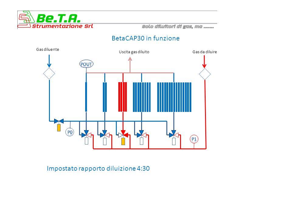 BetaCAP30 in funzione Impostato rapporto diluizione 4:30 Gas diluente Uscita gas diluitoGas da diluire