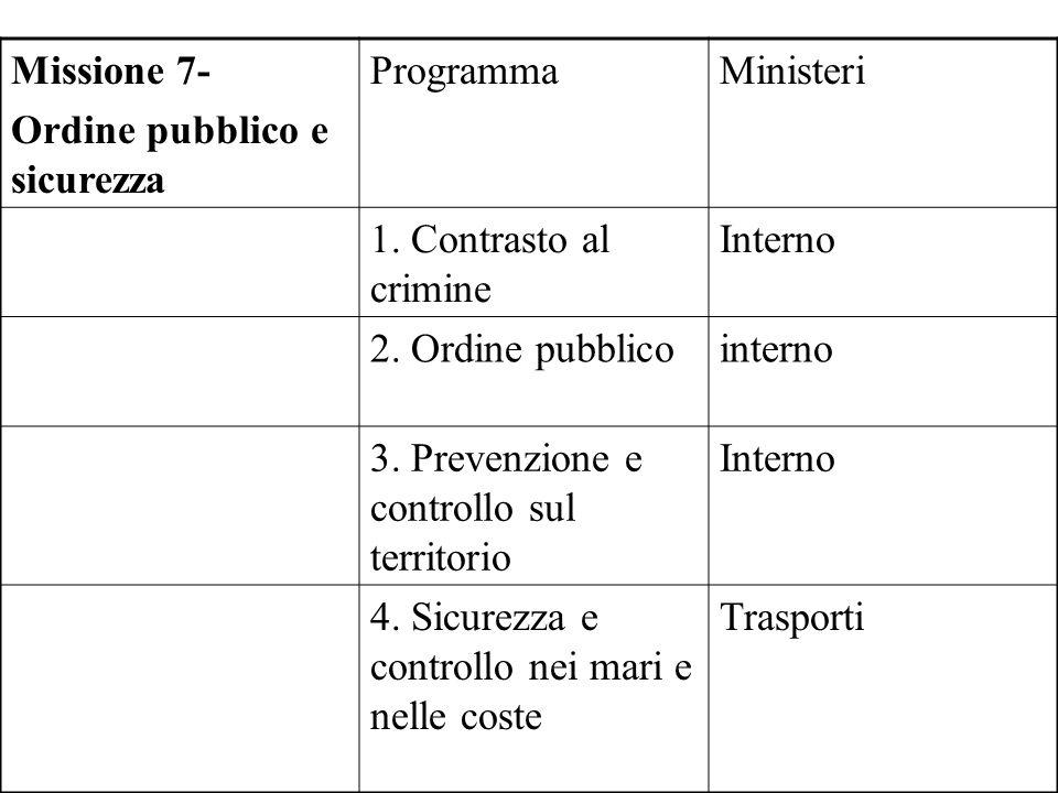 Missione 7- Ordine pubblico e sicurezza ProgrammaMinisteri 1.