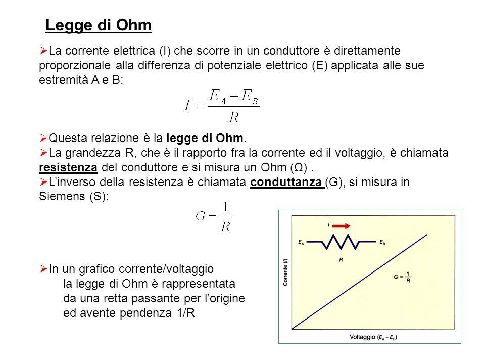 Legge di Ohm  La corrente elettrica (I) che scorre in un conduttore è direttamente proporzionale alla differenza di potenziale elettrico (E) applicat