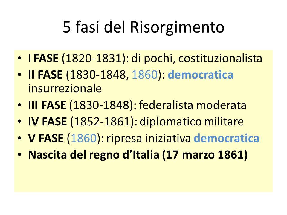 5 fasi del Risorgimento I FASE (1820-1831): di pochi, costituzionalista II FASE (1830-1848, 1860): democratica insurrezionale III FASE (1830-1848): fe