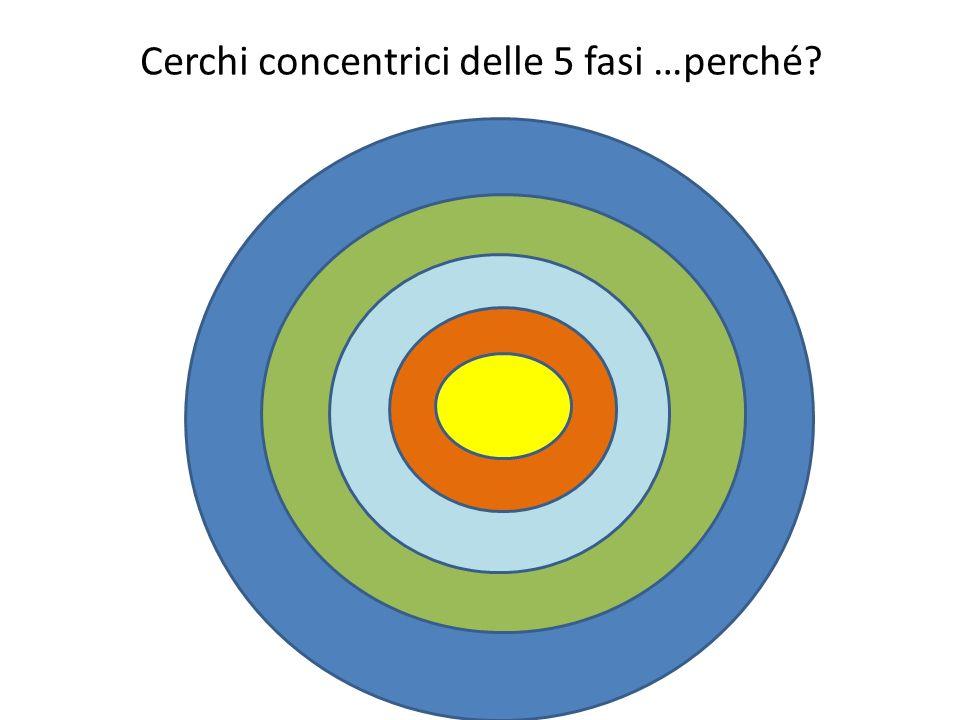 Cerchi concentrici delle 5 fasi …perché?