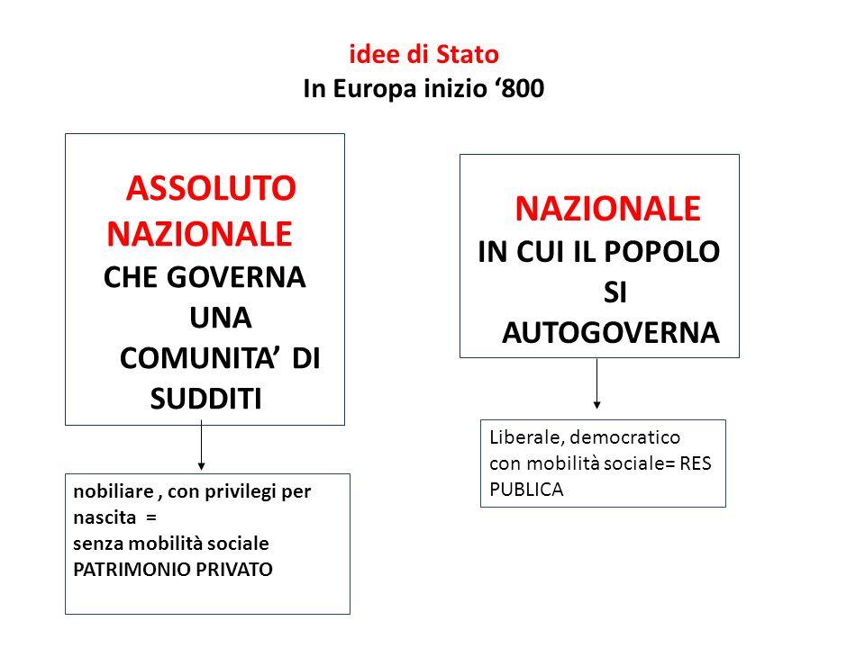 L'Italia dopo il Congresso di Vienna : un' espressione geografica L'Italia, dopo il congresso di Vienna (1814-1815), è divisa in più stati, la maggior parte sotto il dominio austriaco.