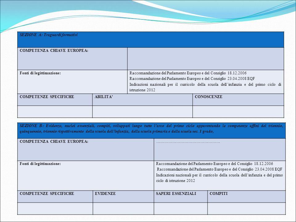 SEZIONE A: Traguardi formativi COMPETENZA CHIAVE EUROPEA: Fonti di legittimazione: Raccomandazione del Parlamento Europeo e del Consiglio 18.12.2006 R