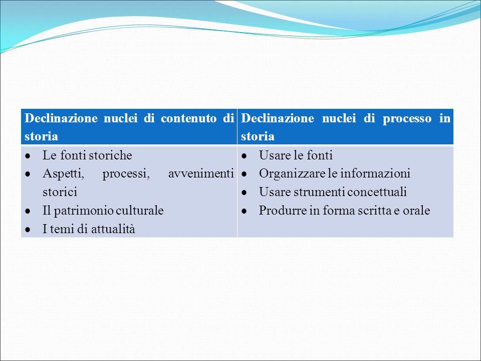 Declinazione nuclei di contenuto di storia Declinazione nuclei di processo in storia  Le fonti storiche  Aspetti, processi, avvenimenti storici  Il
