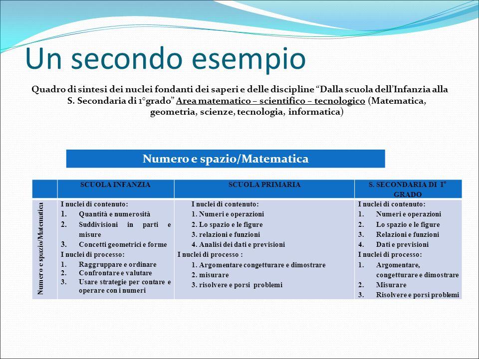 """Un secondo esempio Quadro di sintesi dei nuclei fondanti dei saperi e delle discipline """"Dalla scuola dell'Infanzia alla S. Secondaria di 1°grado"""" Area"""