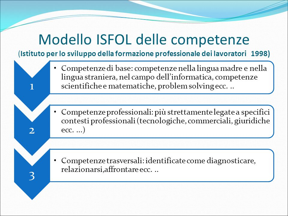 Modello ISFOL delle competenze (Istituto per lo sviluppo della formazione professionale dei lavoratori 1998) 1 Competenze di base: competenze nella li