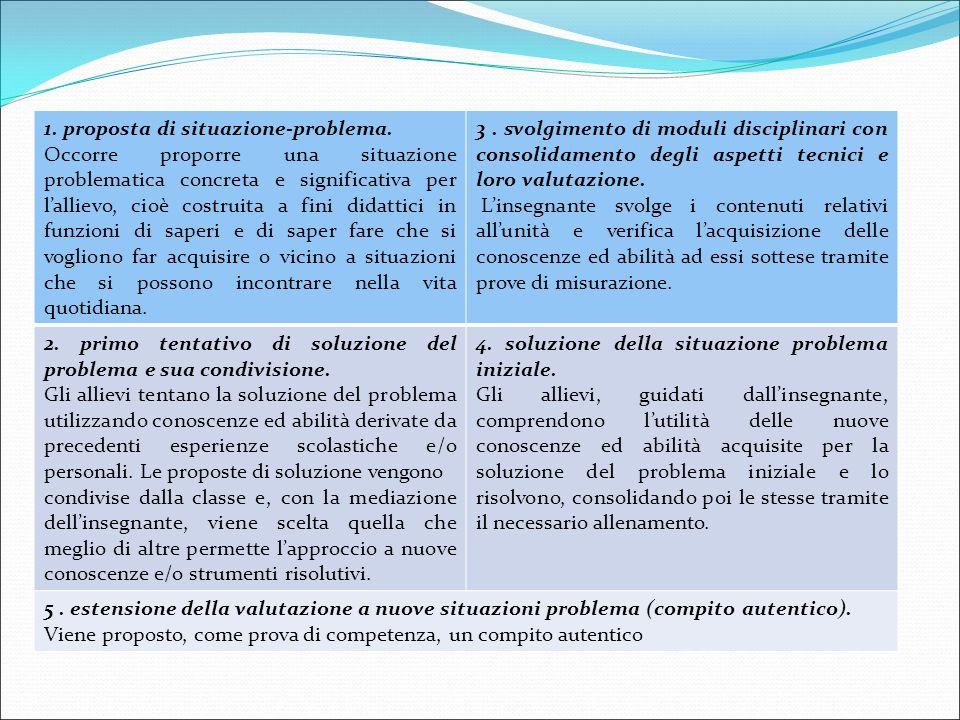 1. proposta di situazione-problema. Occorre proporre una situazione problematica concreta e significativa per l'allievo, cioè costruita a fini didatti