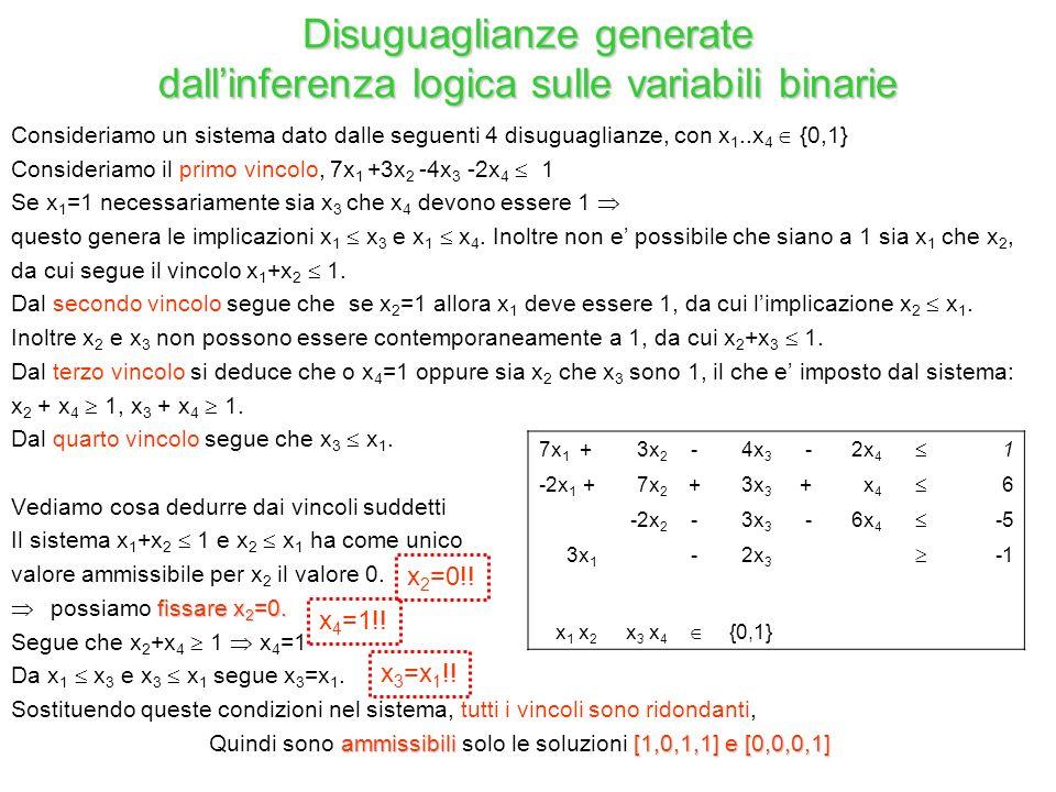 Disuguaglianze generate dall'inferenza logica sulle variabili binarie Consideriamo un sistema dato dalle seguenti 4 disuguaglianze, con x 1..x 4  {0,1} Consideriamo il primo vincolo, 7x 1 +3x 2 -4x 3 -2x 4  1 Se x 1 =1 necessariamente sia x 3 che x 4 devono essere 1  questo genera le implicazioni x 1  x 3 e x 1  x 4.