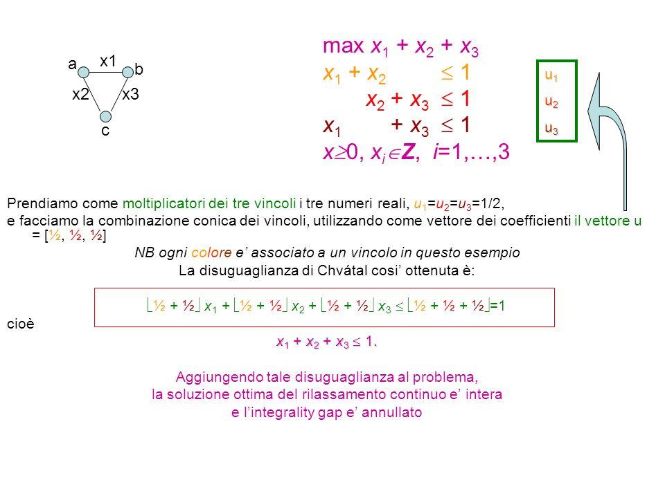Prendiamo come moltiplicatori dei tre vincoli i tre numeri reali, u 1 =u 2 =u 3 =1/2, e facciamo la combinazione conica dei vincoli, utilizzando come vettore dei coefficienti il vettore u = [½, ½, ½] NB ogni colore e' associato a un vincolo in questo esempio La disuguaglianza di Chvátal cosi' ottenuta è:  ½ + ½  x 1 +  ½ + ½  x 2 +  ½ + ½  x 3   ½ + ½ + ½  =1 cioè x 1 + x 2 + x 3  1.