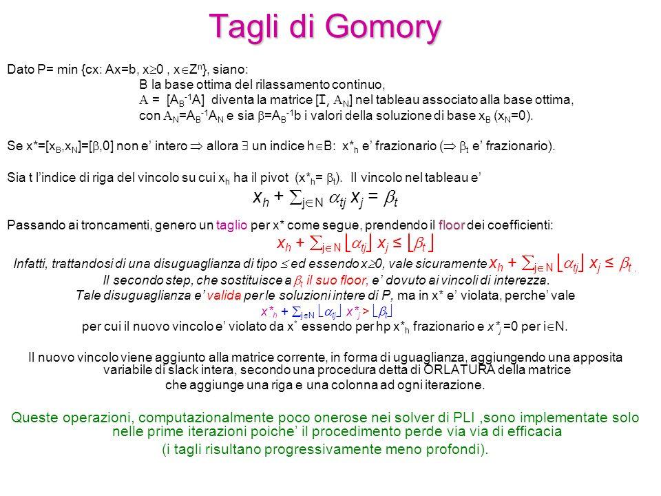 Tagli di Gomory Dato P= min {cx: Ax=b, x  0, x  Z n }, siano: B la base ottima del rilassamento continuo,  = [A B -1 A] diventa la matrice [ I,  N ] nel tableau associato alla base ottima, con  N =A B -1 A N e sia  =A B -1 b i valori della soluzione di base x B (x N =0).