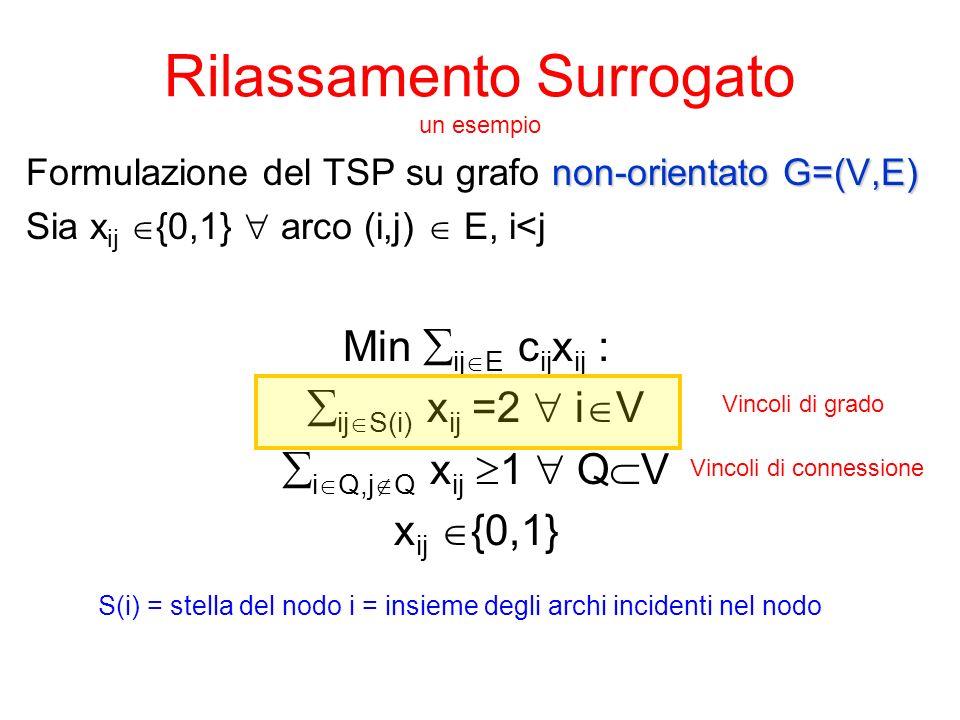 Rilassamento Surrogato un esempio non-orientato G=(V,E) Formulazione del TSP su grafo non-orientato G=(V,E) Sia x ij  {0,1}  arco (i,j)  E, i<j Min  ij  E c ij x ij :  ij  S(i) x ij =2  i  V  i  Q,j  Q x ij  1  Q  V x ij  {0,1} Vincoli di grado Vincoli di connessione S(i) = stella del nodo i = insieme degli archi incidenti nel nodo