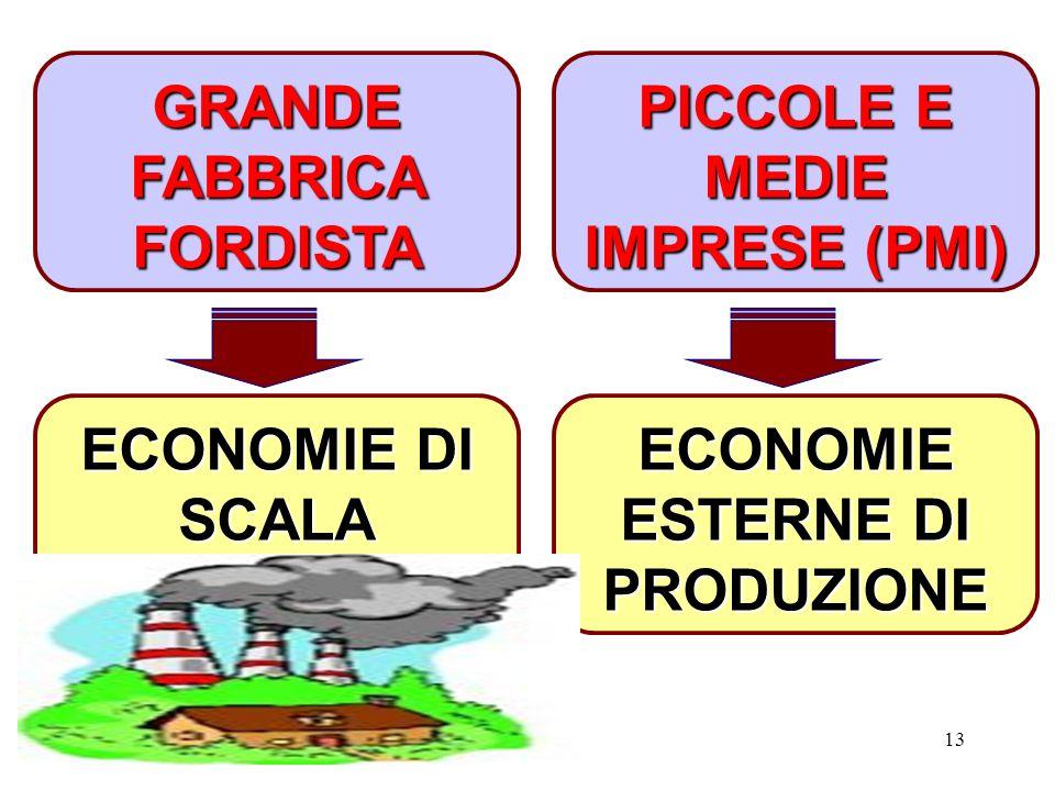 13 ECONOMIE DI SCALA ECONOMIE ESTERNE DI PRODUZIONE GRANDE FABBRICA FORDISTA PICCOLE E MEDIE IMPRESE (PMI)