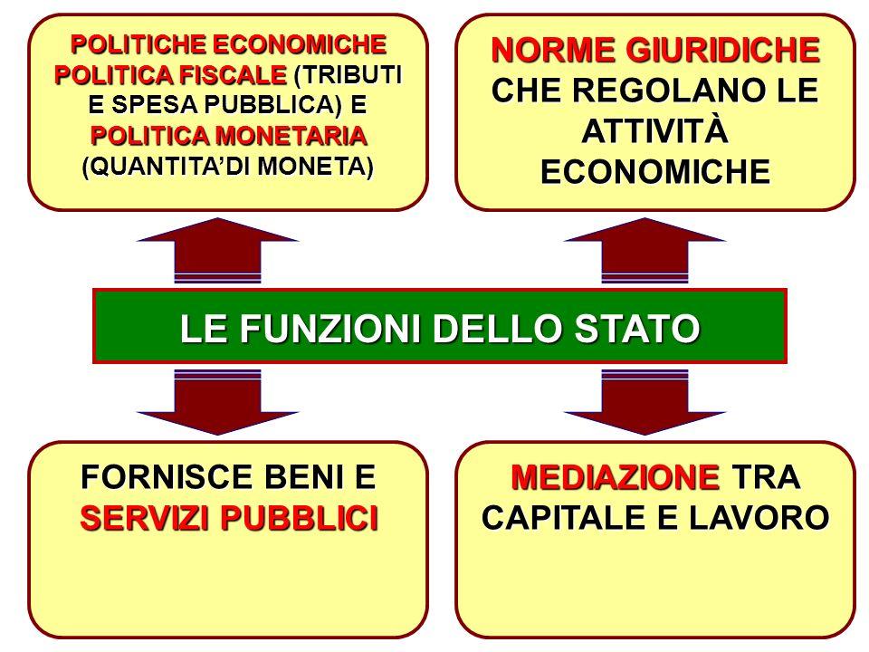 4 LE FUNZIONI DELLO STATO FORNISCE BENI E SERVIZI PUBBLICI MEDIAZIONE TRA CAPITALE E LAVORO POLITICHE ECONOMICHE POLITICA FISCALE (TRIBUTI E SPESA PUBBLICA) E POLITICA MONETARIA (QUANTITA'DI MONETA) NORME GIURIDICHE CHE REGOLANO LE ATTIVITÀ ECONOMICHE
