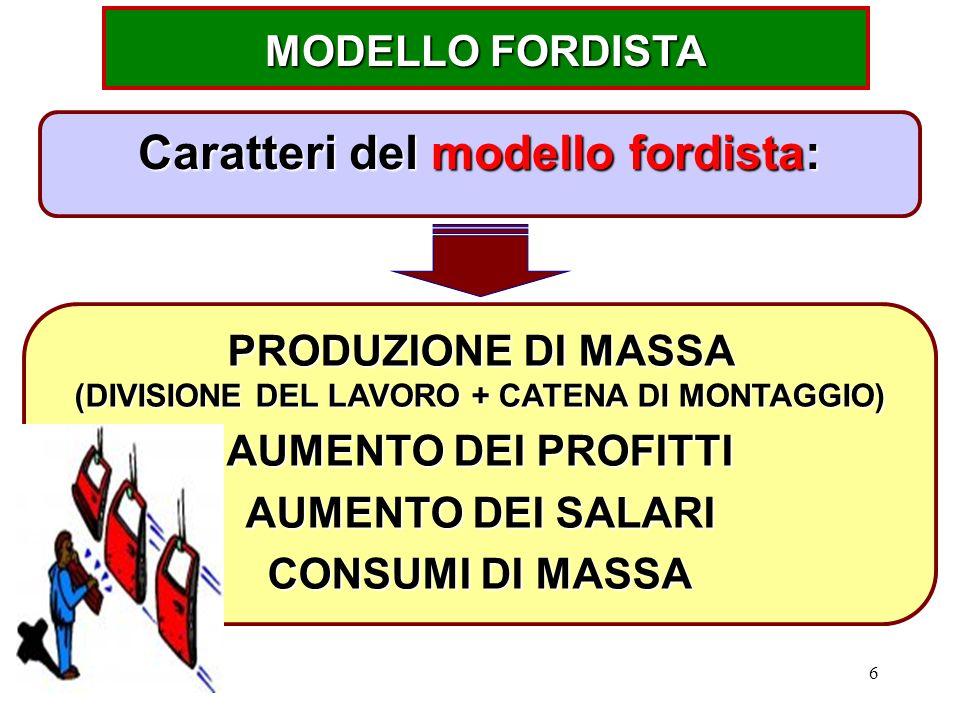 6 MODELLO FORDISTA Caratteri del modello fordista: PRODUZIONE DI MASSA (DIVISIONE DEL LAVORO + CATENA DI MONTAGGIO) AUMENTO DEI PROFITTI AUMENTO DEI SALARI CONSUMI DI MASSA