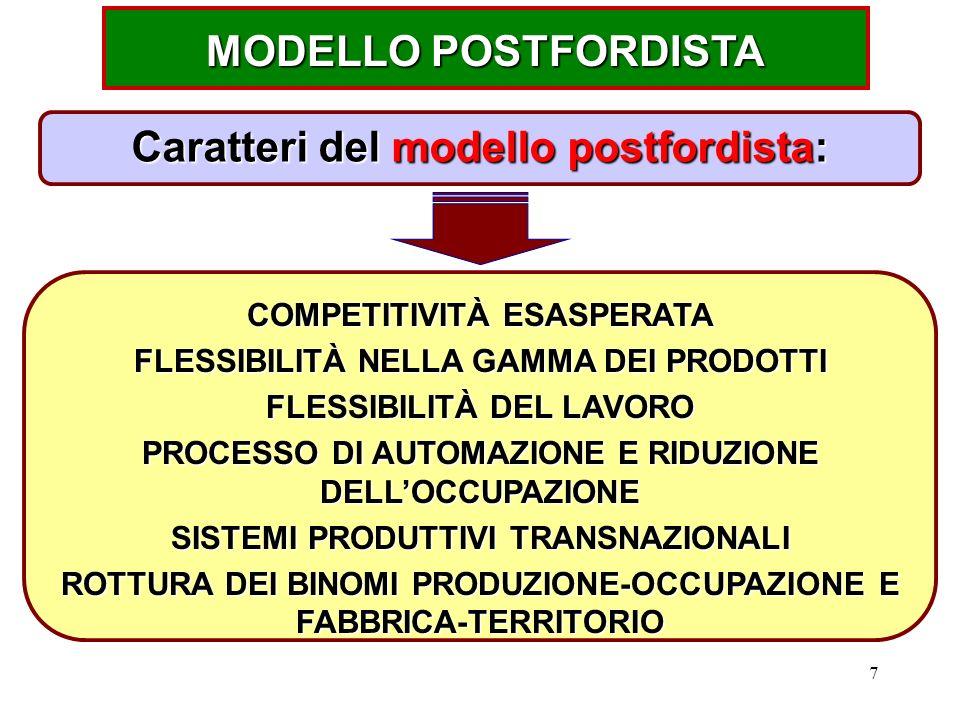 7 MODELLO POSTFORDISTA Caratteri del modello postfordista: COMPETITIVITÀ ESASPERATA FLESSIBILITÀ NELLA GAMMA DEI PRODOTTI FLESSIBILITÀ DEL LAVORO PROCESSO DI AUTOMAZIONE E RIDUZIONE DELL'OCCUPAZIONE SISTEMI PRODUTTIVI TRANSNAZIONALI ROTTURA DEI BINOMI PRODUZIONE-OCCUPAZIONE E FABBRICA-TERRITORIO