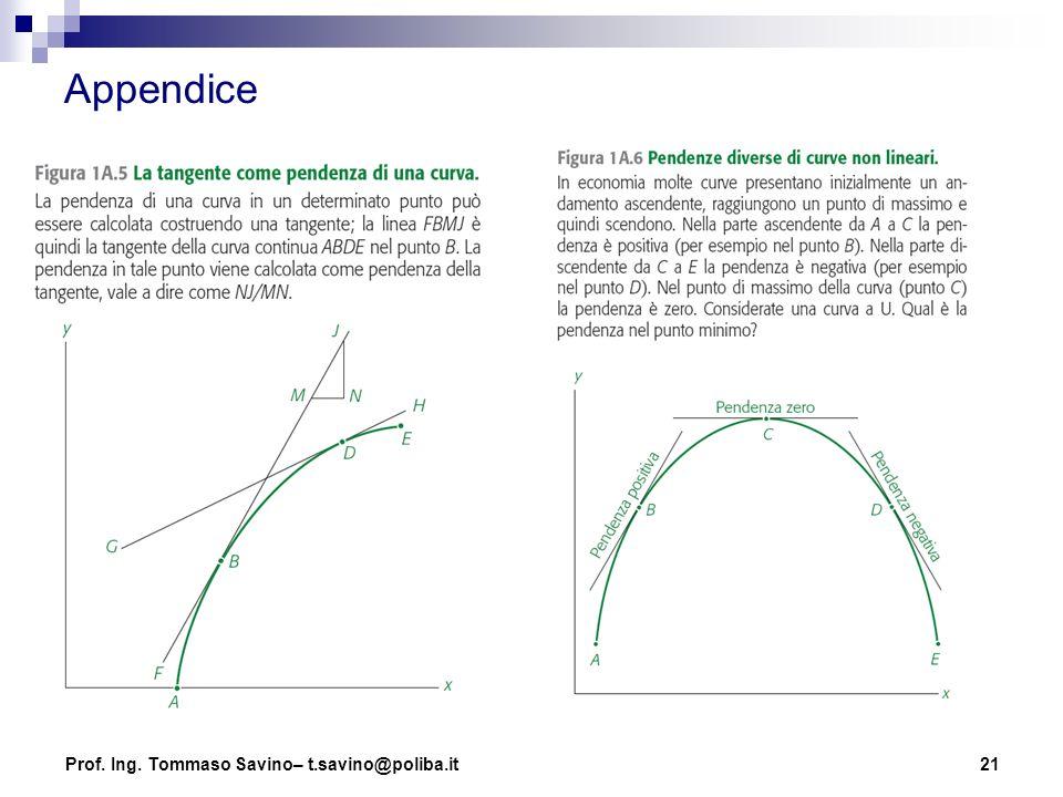 21 Appendice Prof. Ing. Tommaso Savino– t.savino@poliba.it