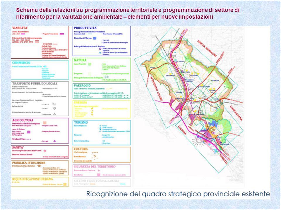 Schema delle relazioni tra programmazione territoriale e programmazione di settore di riferimento per la valutazione ambientale – elementi per nuove impostazioni