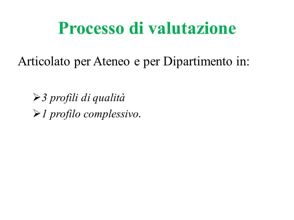 Processo di valutazione Articolato per Ateneo e per Dipartimento in:  3 profili di qualità  1 profilo complessivo.