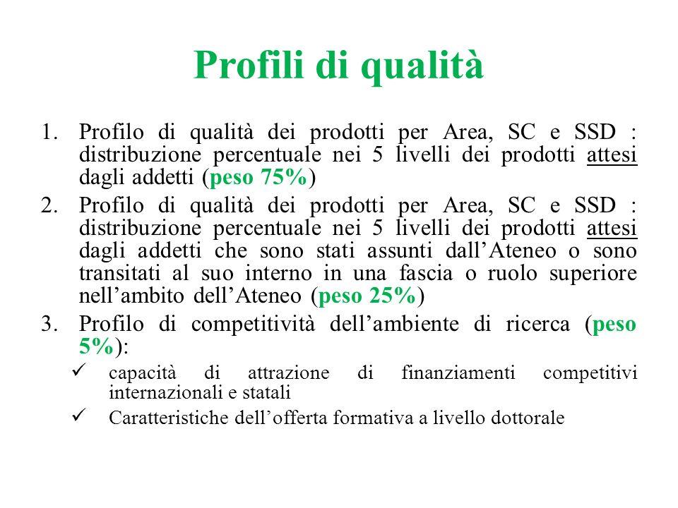 Profili di qualità 1.Profilo di qualità dei prodotti per Area, SC e SSD : distribuzione percentuale nei 5 livelli dei prodotti attesi dagli addetti (p
