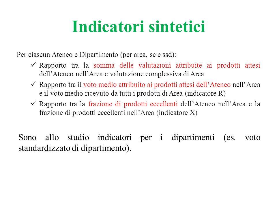 Indicatori sintetici Per ciascun Ateneo e Dipartimento (per area, sc e ssd): Rapporto tra la somma delle valutazioni attribuite ai prodotti attesi del